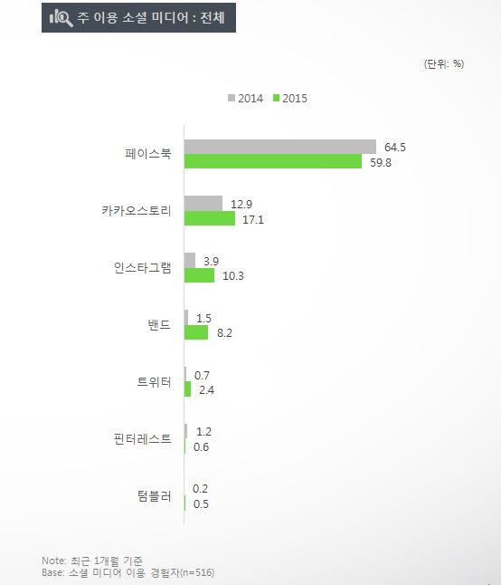 싸이월드 미니홈피 : 업체별 이용률 순위는 2013년 카카오스토리