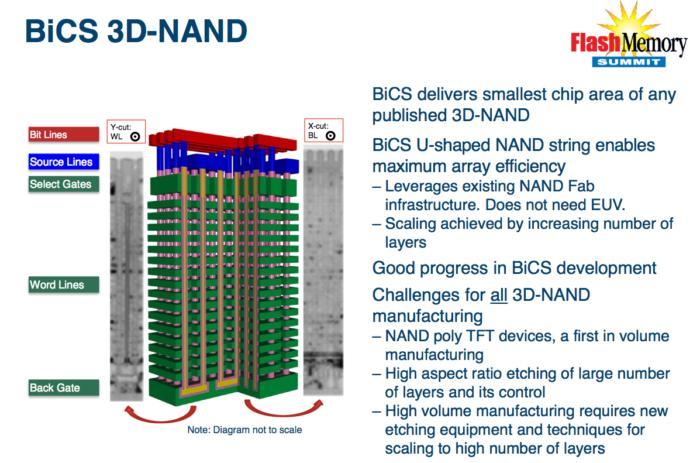 BiCS(Bit Cost Scaling는 웨스턴 디지털과 파트너 도시바가 SSD와 기타 NAND 플래시 제품을 생산하는 데 사용하는 수직 스태킹과 3D 기술이다.