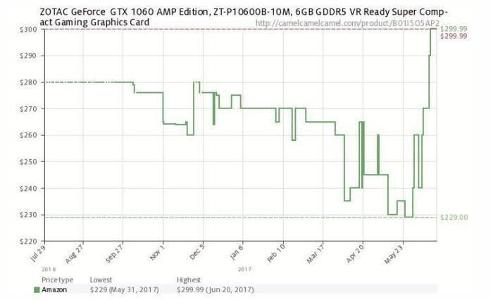 조탁 GTX 1060 AMP 그래픽 카드의 가격 변동 추세