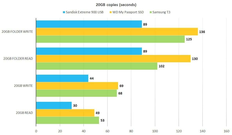 단일 USB SSD 드라이브 분야에서 가장 전송 속도가 빠른 것은 여전히 삼성 T3다. 그러나 20GB 이상의 대용량 파일 전송 시에는 속도 차이를 체감하기 어렵다.