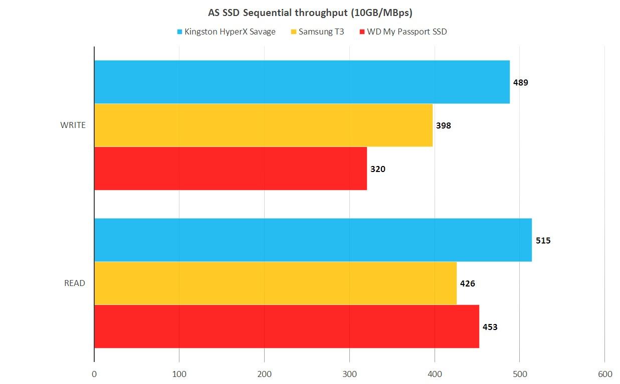 AS SSD 테스트