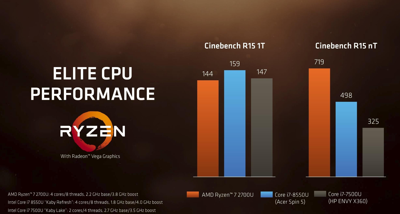 AMD는 라이젠 노트북 컴퓨터용 CPU가 인텔 7세대와 8세대 칩들에 힘든 도전이 될 것이라고 말했다.