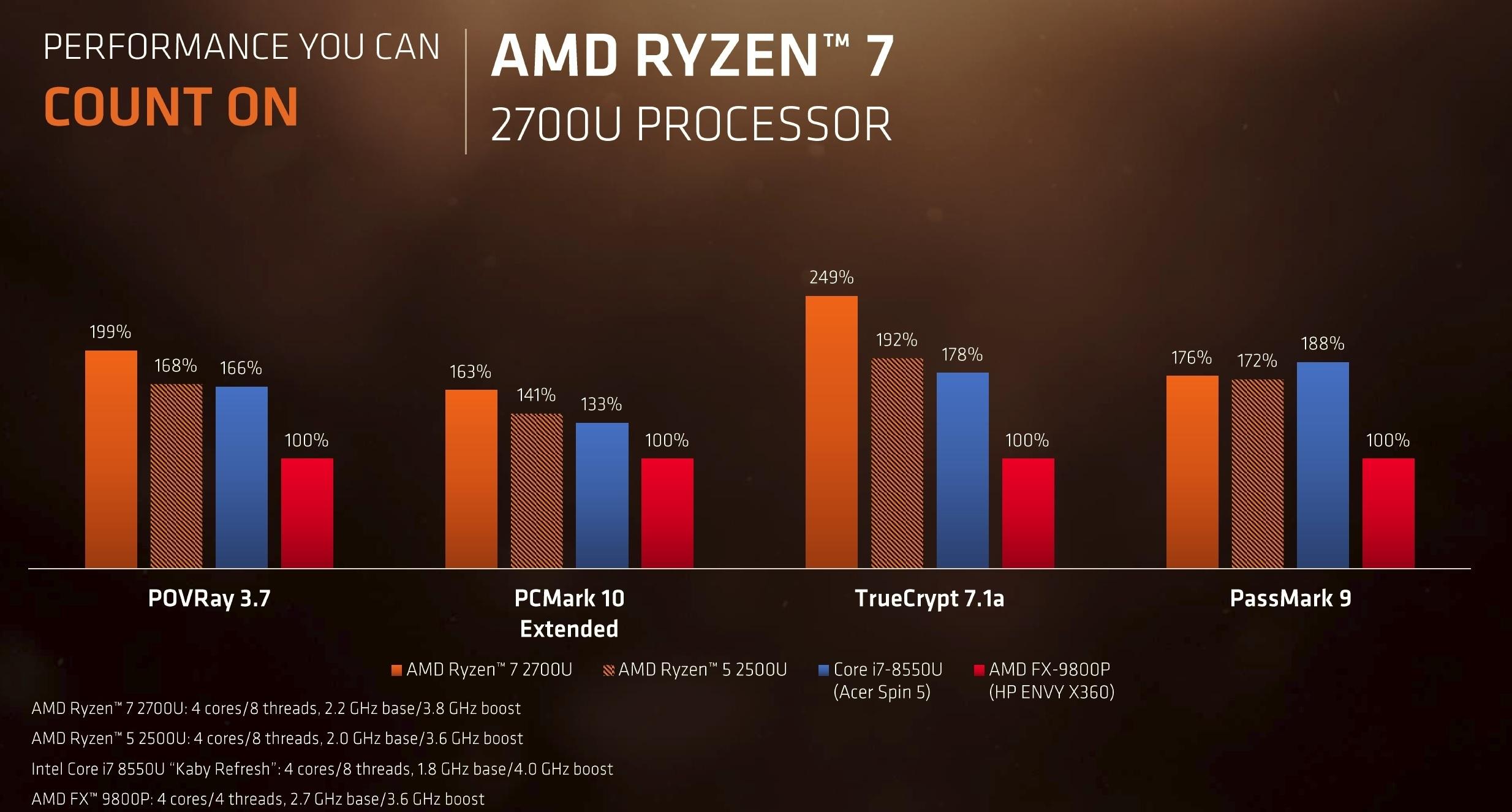 AMD는 또 성능에 대한 주장을 증명하기 위해 4개 벤치마크에서의 새 라이젠 7 성능 비교 결과를 공개했다.