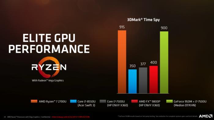새 라이젠 7에 장착된 베가 코어는 지포스 950 칩과 비슷한 성능을 자랑한다.