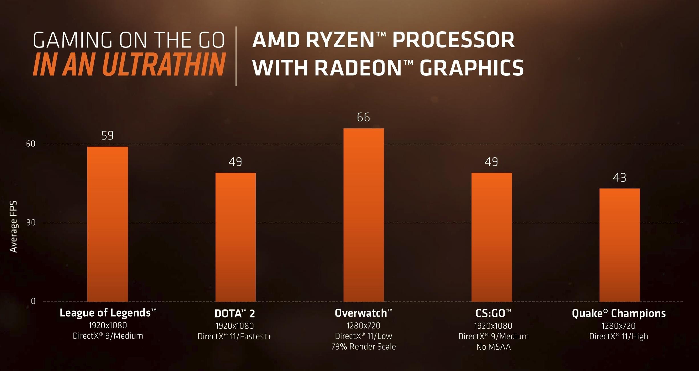 신제품 라이젠 7과 라이젠 5이 탑재된 노트북 PC의 게임 성능은 꽤 우수할 것으로 판단된다.