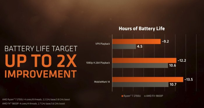 기존 AMD APU보다 배터리 사용 시간이 증가했다.