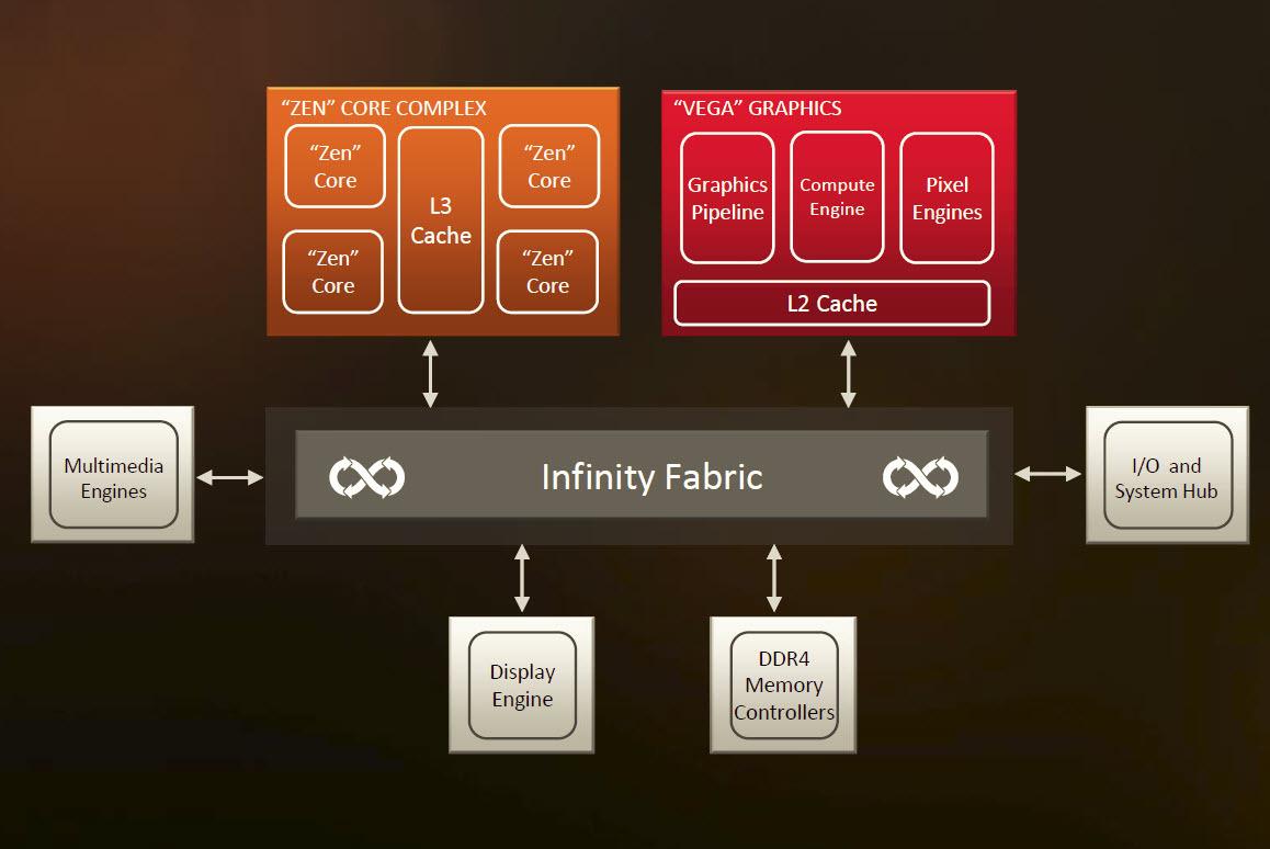 라이젠 APU 다이는 6개의 별개 구성 부품으로 구성되어 있고, 모두 AMD의 고성능 인피니티 패브릭을 사용해 연결되어 있다.