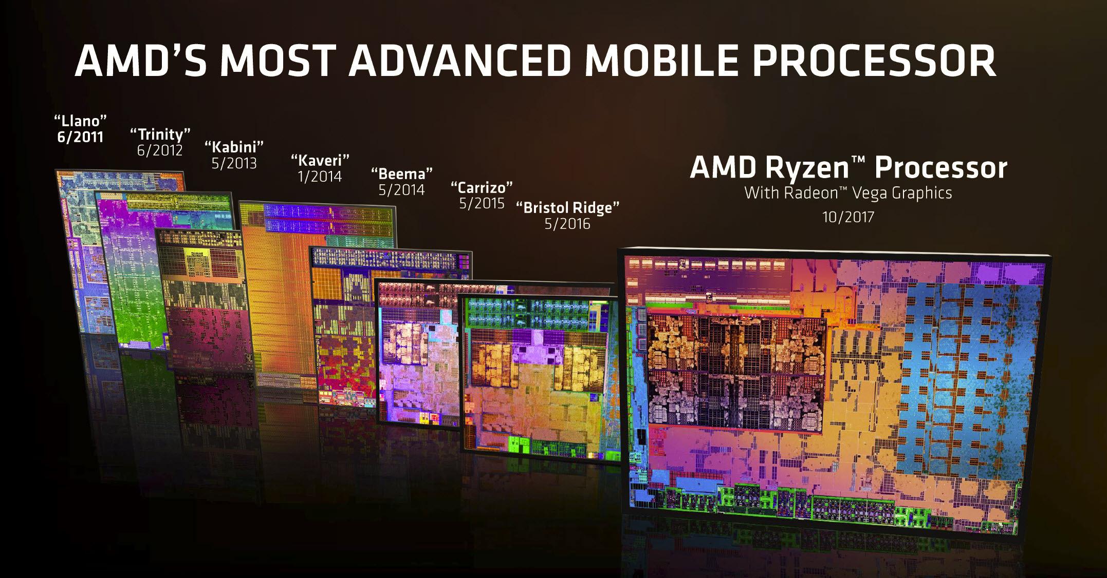 8세대 APU는 인텔의 코어 시리즈 CPU의 경쟁 상대가 될 가장 큰 가능성을 가지고 있다.