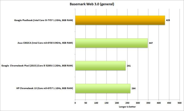 구글의 픽셀북은 웹GL와 자바스크립트 테스트에서 경쟁 제품들을 앞선다.