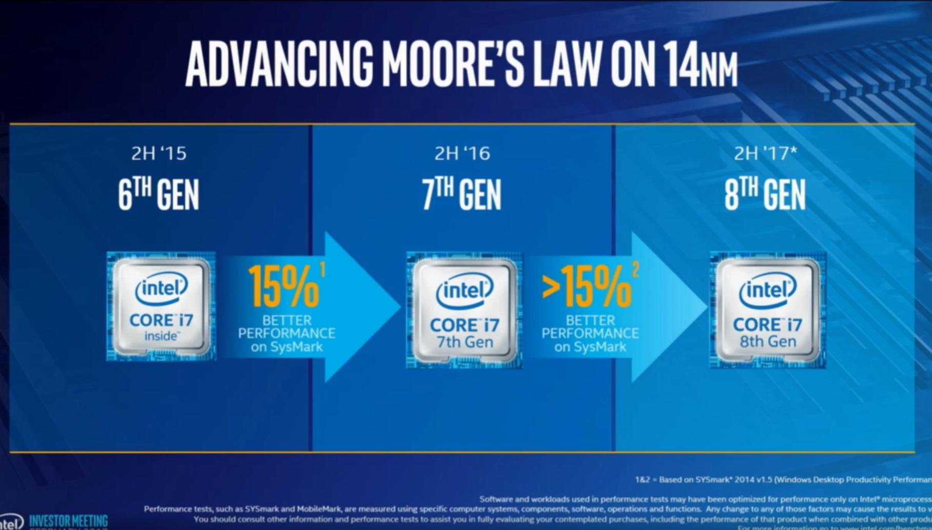 인텔이 자사의 14나노 기술을 8세대 코어 제품군까지 연장해 적용할 계획이라고 밝혔다.