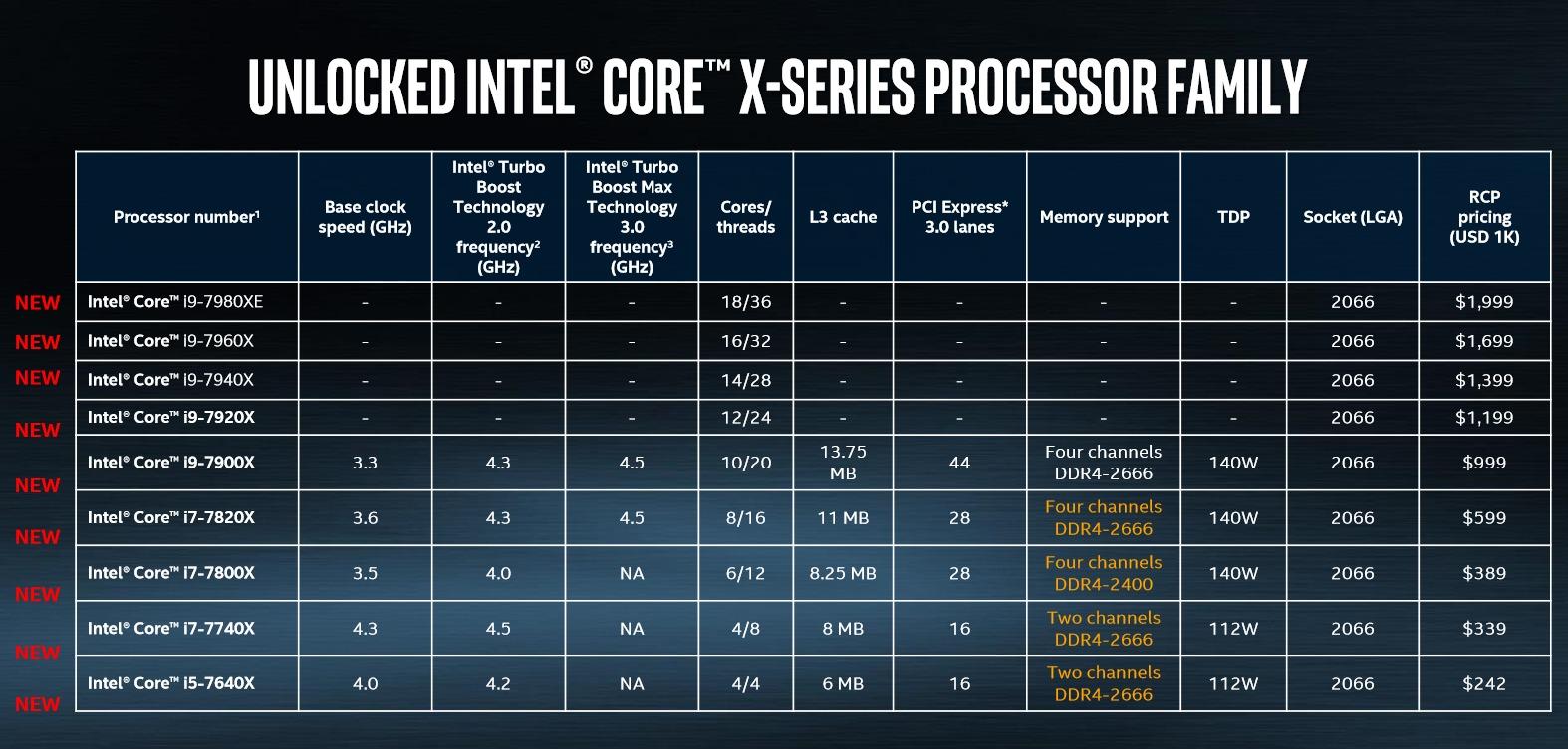 인텔은 자사 12코어 이상 CPU의 최종 클럭 속도는 공개하지 않았다.