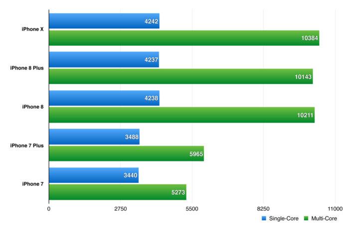 긱벤치 4 CPU 테스트 결과. 막대가 길고 점수가 높을 수록 좋음