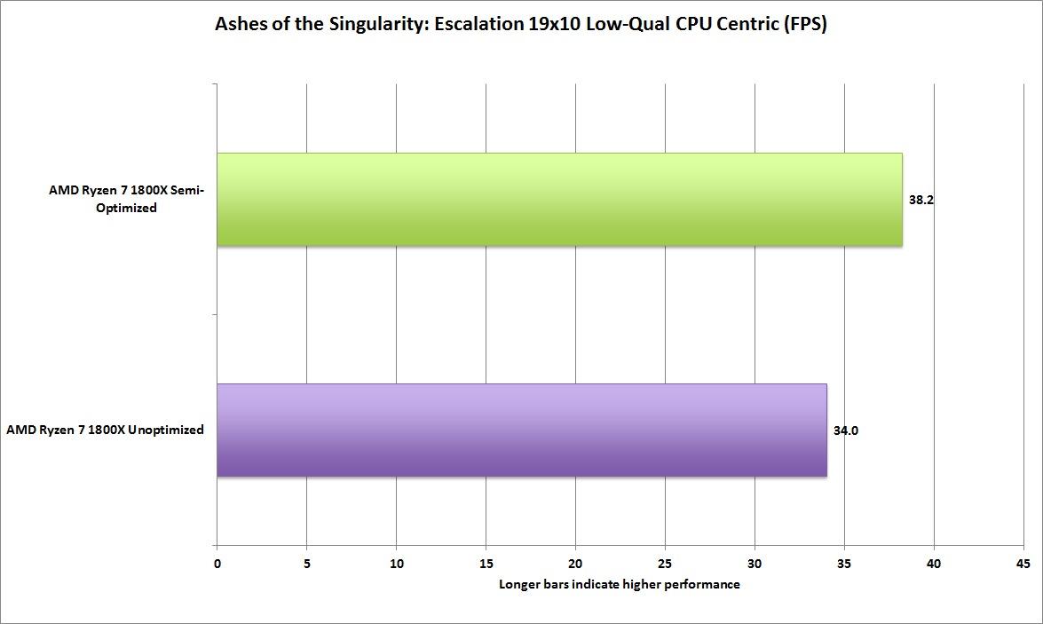 CPU 증심 테스트에서는 그리 큰 성능 향상을 보이지 못했다. 하지만 옥사이드는 AMD 라이젠 최적화는 이제 시작이라고 밝혔다.