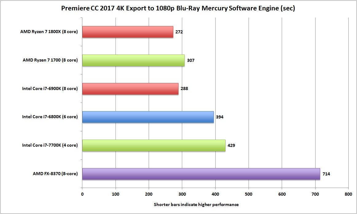 500달러짜리 라이젠이 1,100달러짜리 코어 i7과 대등한 성능을 기록했을 뿐 아니라 330달러짜리 라이젠도 큰 차이를 보이지 않았다.