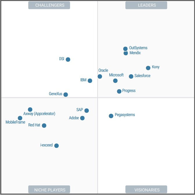 모바일 앱 개발 플랫폼 시장을 평가한 가트너의 매직 쿼드런트