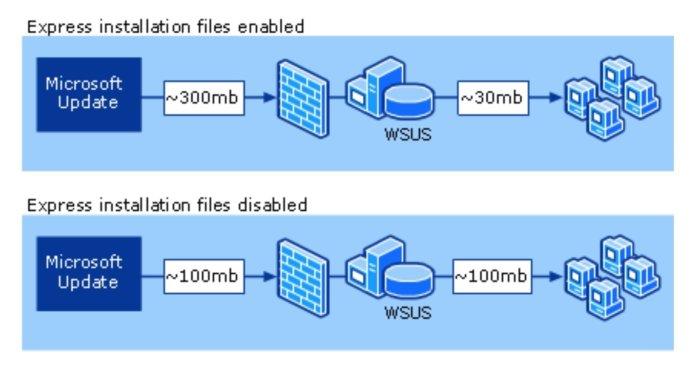 WSUS가 필요한 윈도우 7의 고속 설치 파일은 큰 용량을 다운로드한 후 로컬 네트워크로 전달 할 때는 적은 용량으로 전달할 수 있도록 한다.