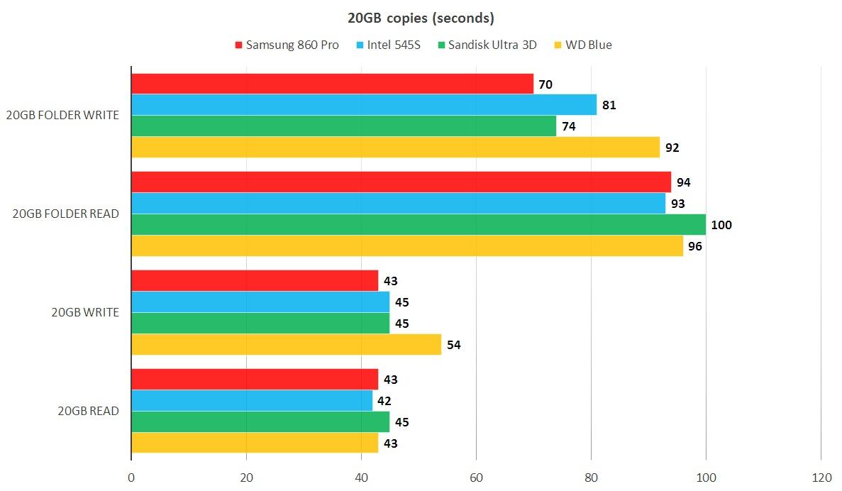 20GB 데이터의 읽기/쓰기 테스트에서 모든 경쟁사를 능가했다. 수치는 낮을수록 좋다.