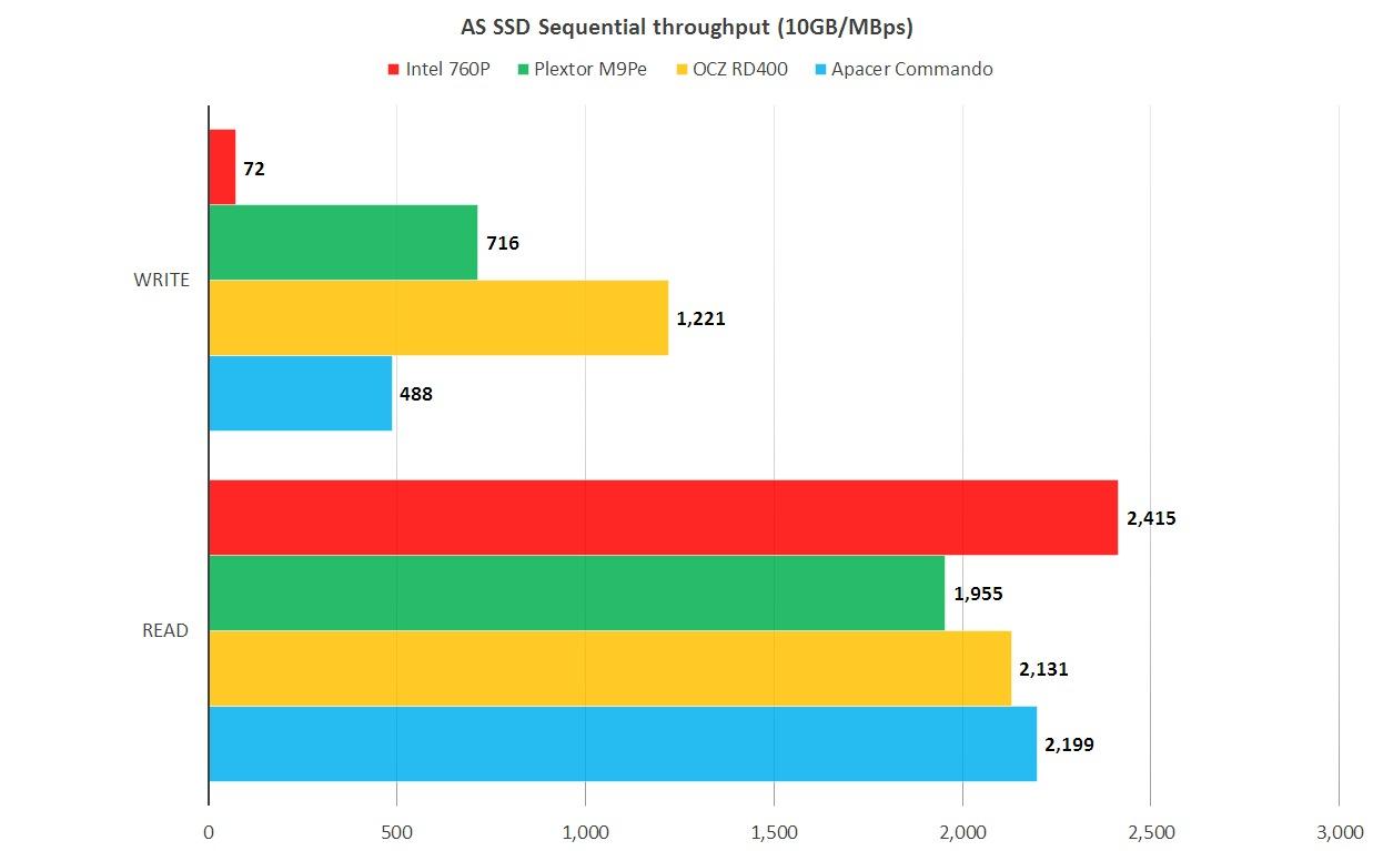 AS SSD 테스트는 성능 저하를 잘 보여주지만, 윈도우 캐시까지 끄기 때문에 결과치는 과장된 것으로 봐야 한다.