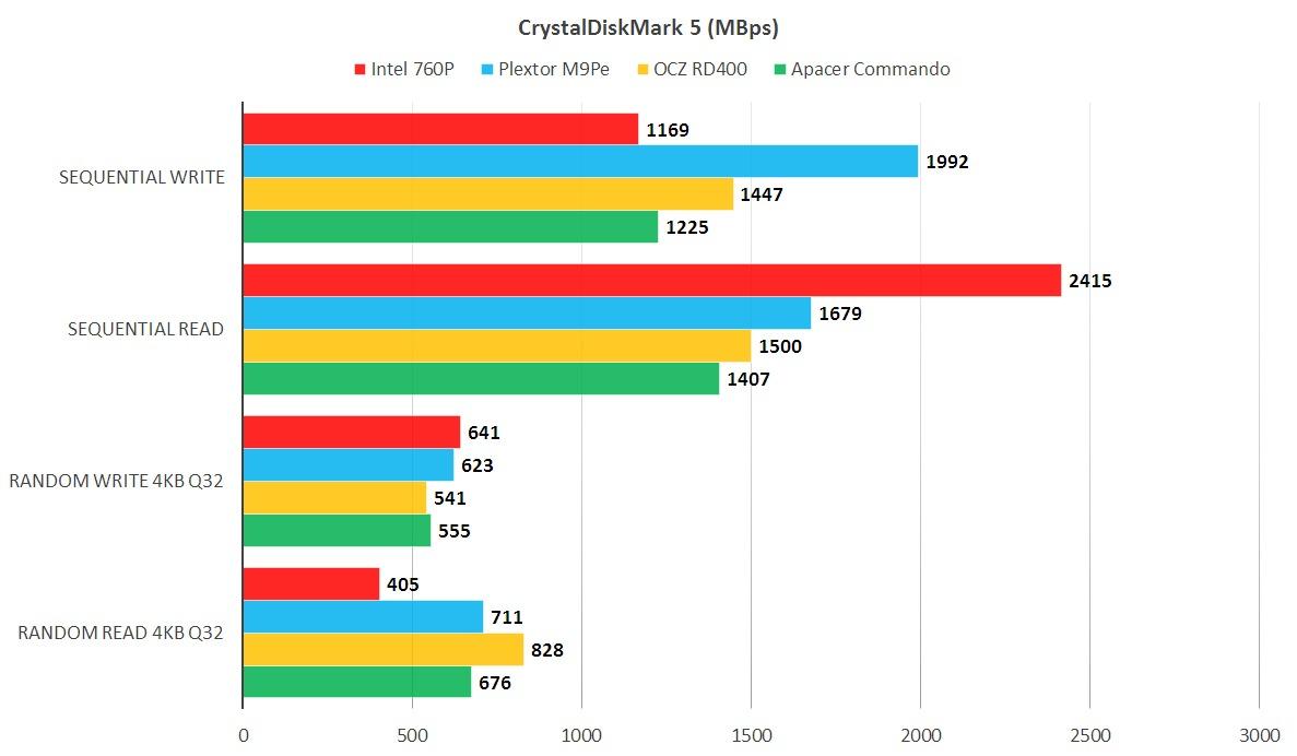 리스털디스크마크의 결과는 희망적인데, 760P는 확실히 뛰어난 읽기 성능을 보인다. 32GB 데이터 세트를 사용한 쓰기 성능은 에누리해서 봐야 한다.