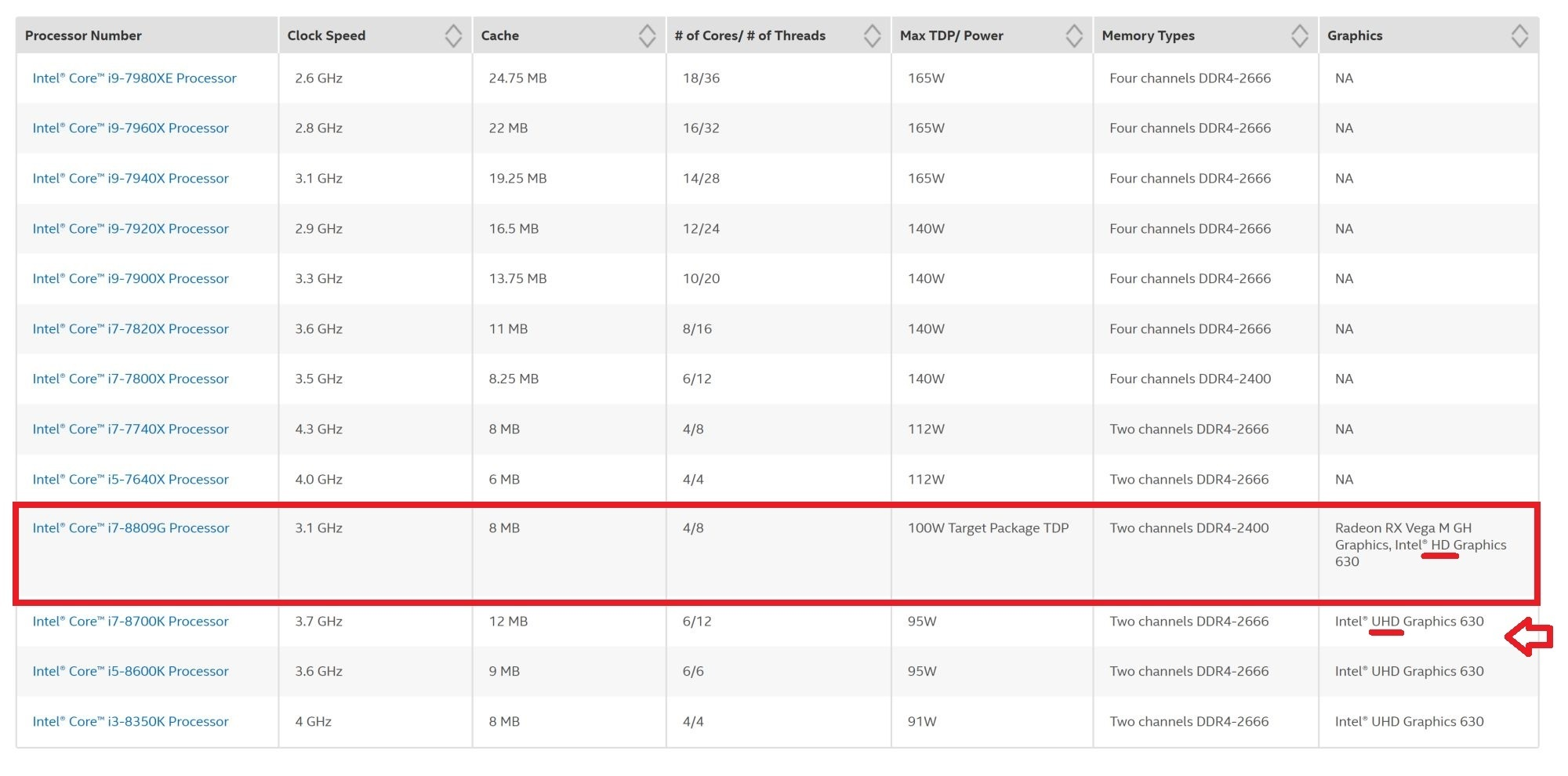 인도 인텔의 오버클러킹 관련 목록에 우연히 올라온 코어 i7-8809G. 현재는 지워진 상태이다.