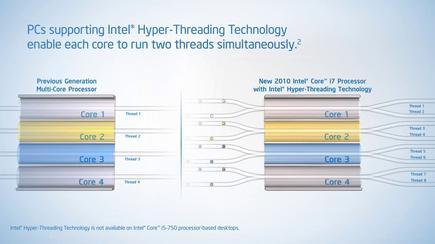 현재 대부분의 7세대 및 8세대 인텔 코어 프로세서가 하이퍼-스레딩을 지원한다.