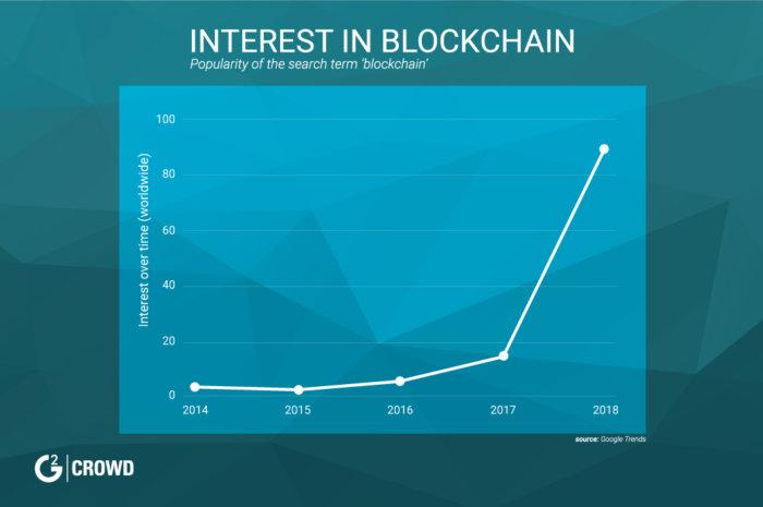 '블록체인' 구글 검색 증가량