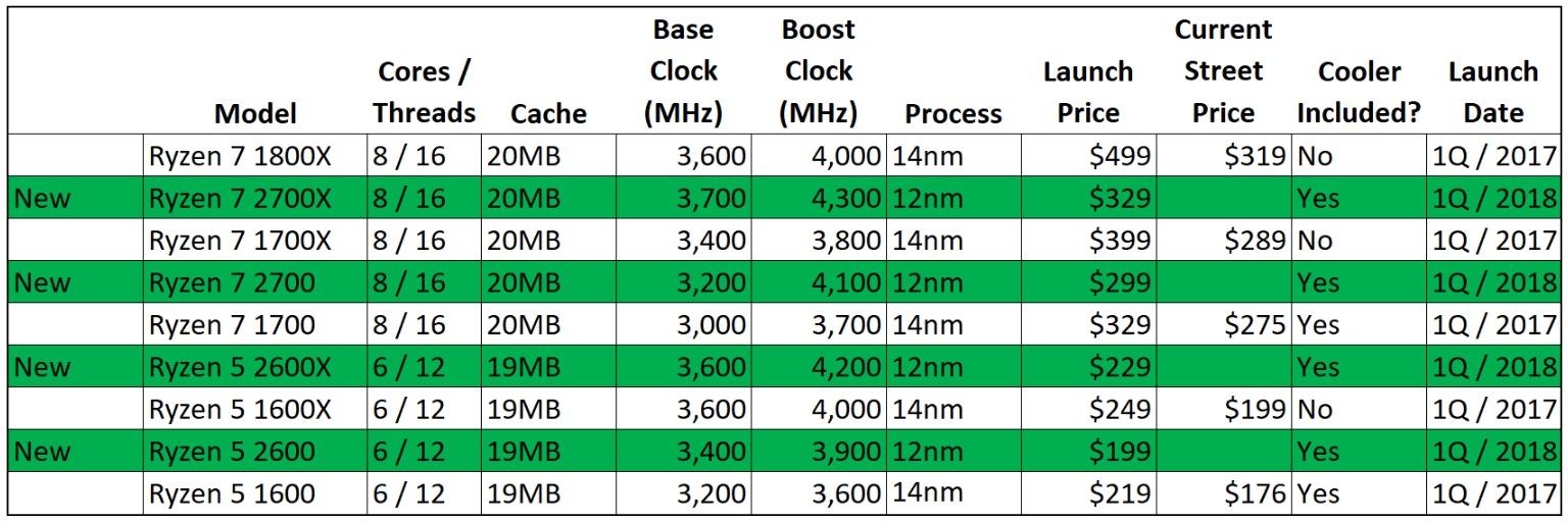 2세대 라이젠 CPU와 1세대 라이젠 CPU 비교