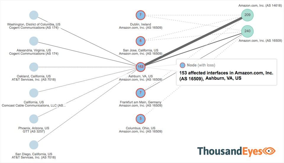 아마존의 AWS 동부 리전에 있는 소규모 서비스에 영향을 끼친 3월 2일의 정전이 AWS DC 사용자들에게 중대한 문제를 야기했다. 싸우전드아이즈는 240개 이상의 주요 서비스가 정전의 영향을 받았다고 밝혔다.