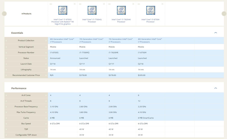 비교에 사용한 4가지 코어 i7 CPU