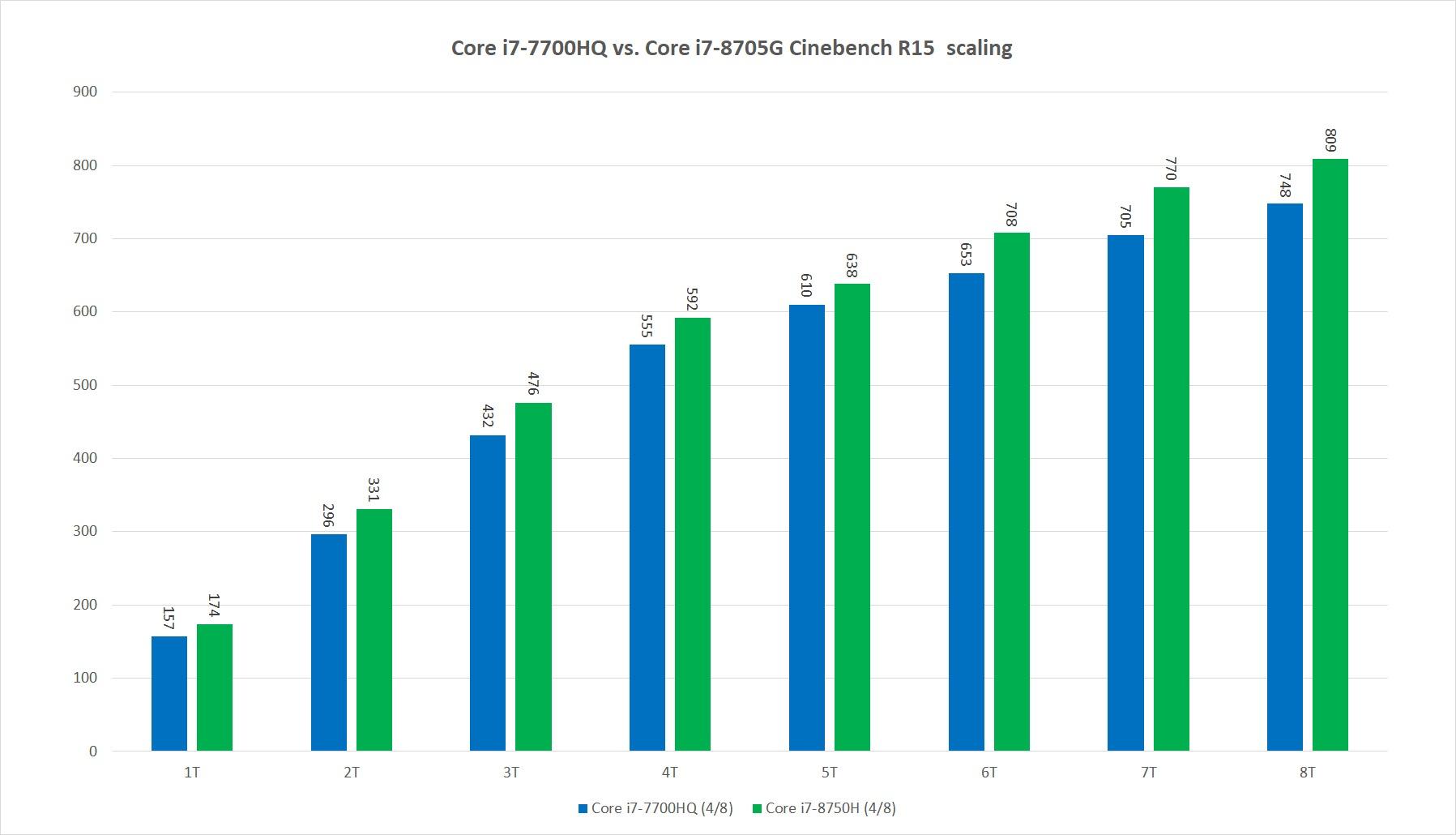 컨버터블 노트북의 코어 i7-8705G가 게임용 노트북의 코어 i7-7700HQ를 능가했다.