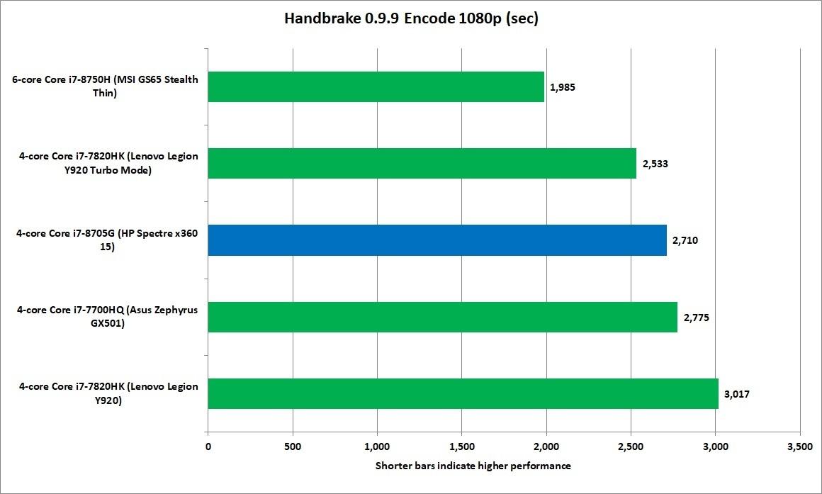 좀 더 긴 워크로드에서는 카비레이크 G의 높은 클럭속도 이점이 증발하기 시작해 코어 i7-7700HQ 성능과 비슷해졌다.