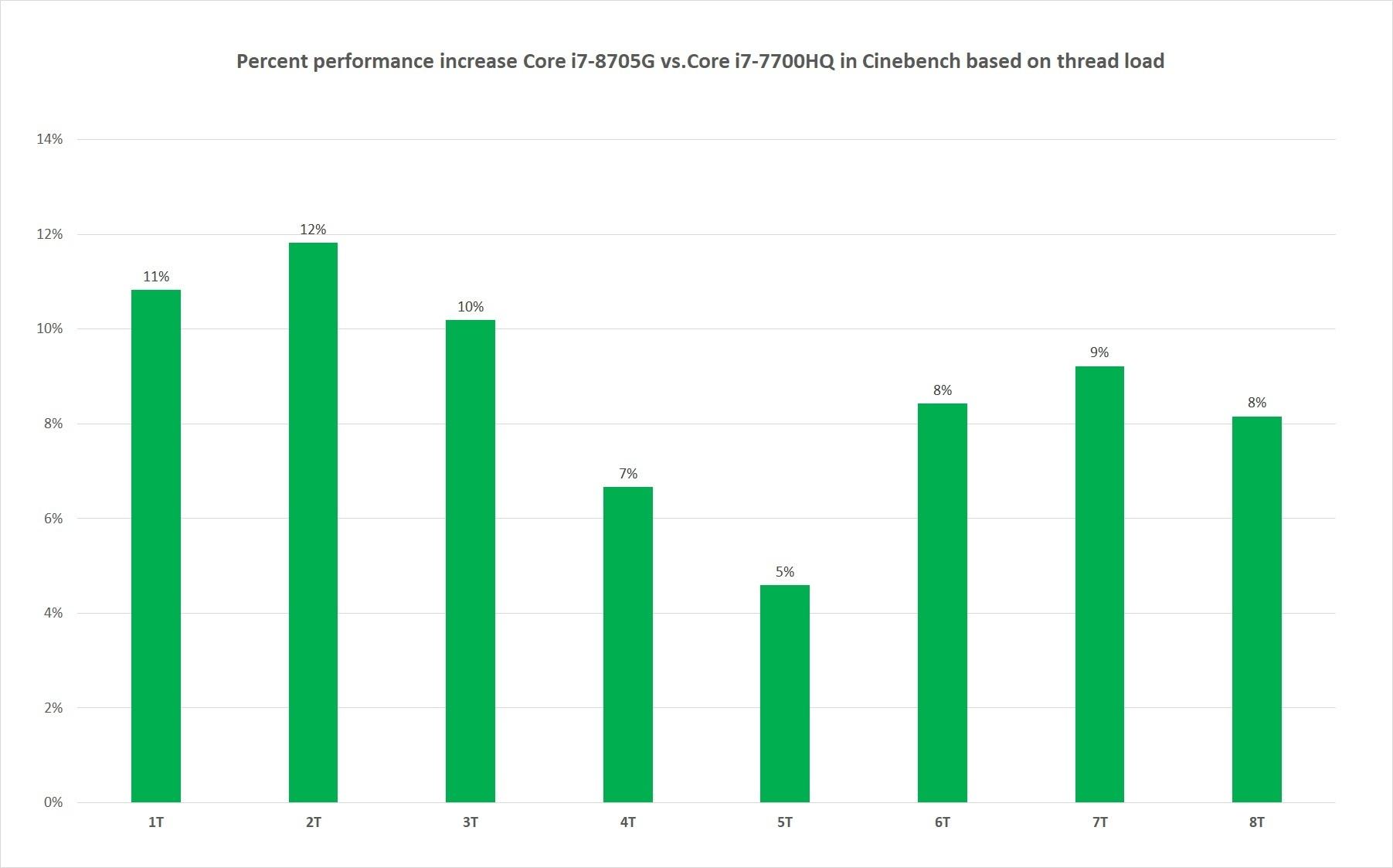 코어 i7-8705G 카비레이크 G의 성능 이점은 가벼운 워크로드에서 더욱 두드러졌다.