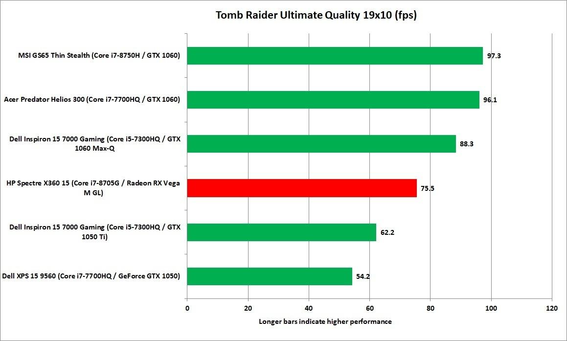 일부 게임 로드에서는 라데온 RX 베가 M GL이 동급을 능가하는 성능을 보였다.
