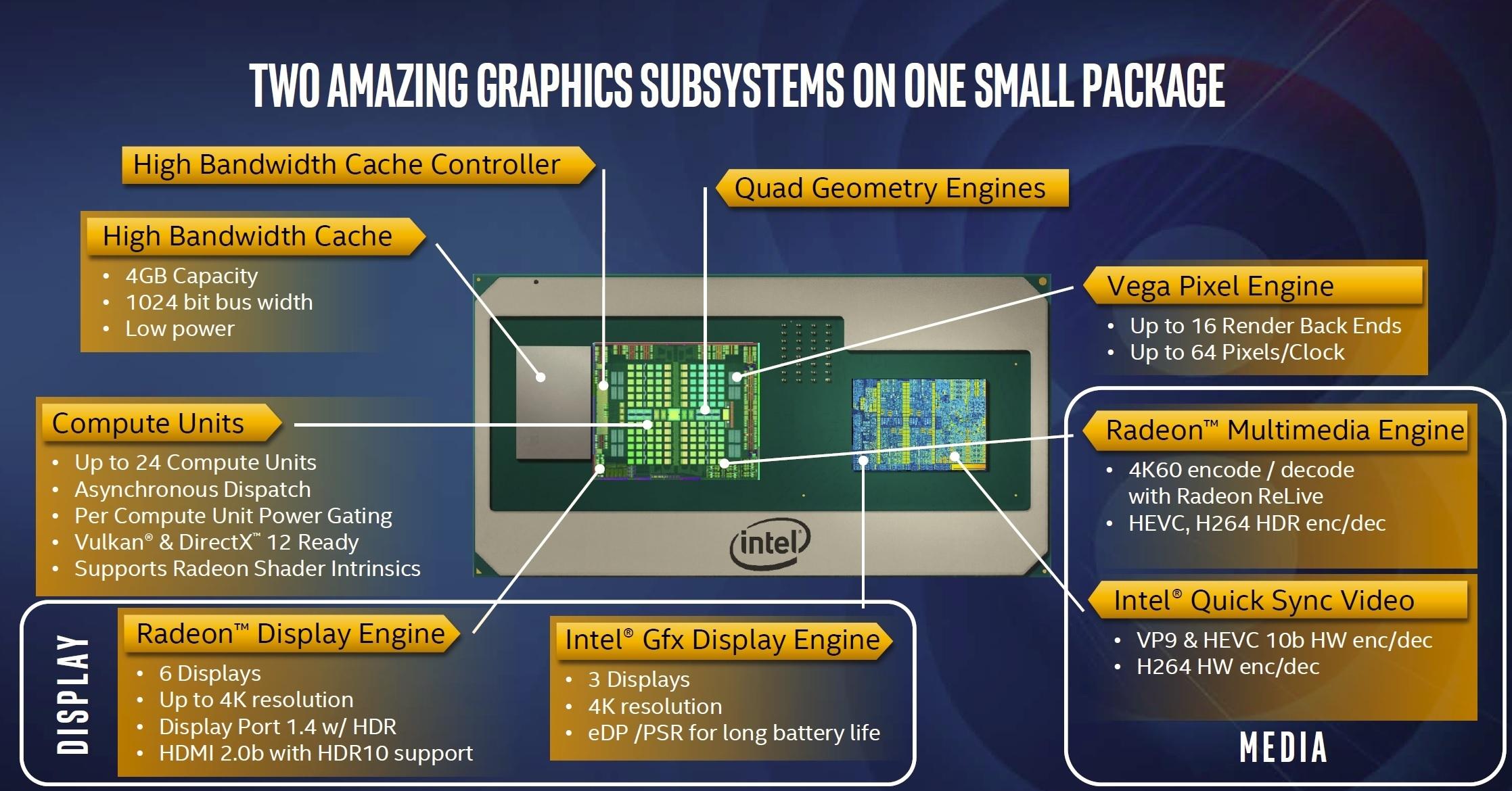 인텔의 새로운 EMIB는 HBM2 메모리와 라데온 그래픽을 연결하는 데 사용된다.