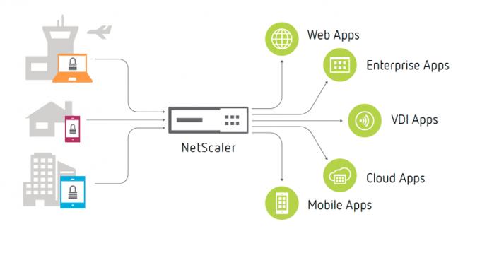 SSL VPN with Netscaler