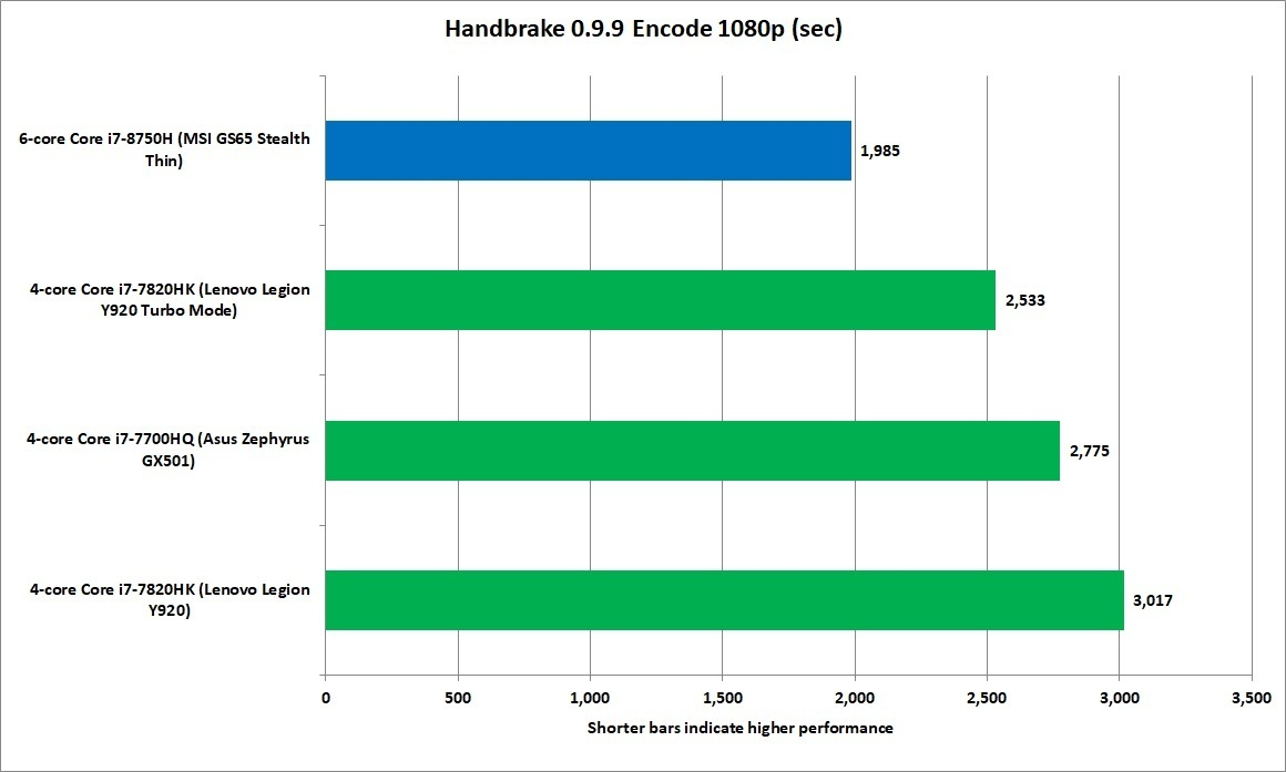 핸드브레이크(Handbrakes)에서 8세대 코어 i7은 7세대 코어 i7보다 성능이 33% 향상됐다. (클릭해서 확대 보기 가능)