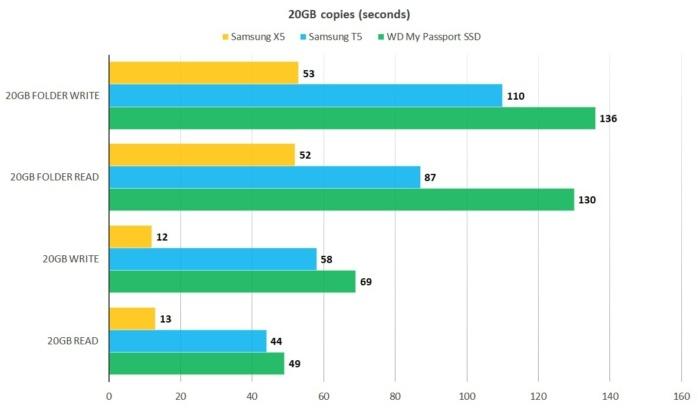 현재 시중에 X5를 따라올 제품은 없다. 삼성 T5, WD 마이 패스포트 SSD도 고속 USB 3.1 10GBps 드라이브지만, X5와 비교할 수는 없다. 수치는 낮을수록 우수함을 나타낸다.