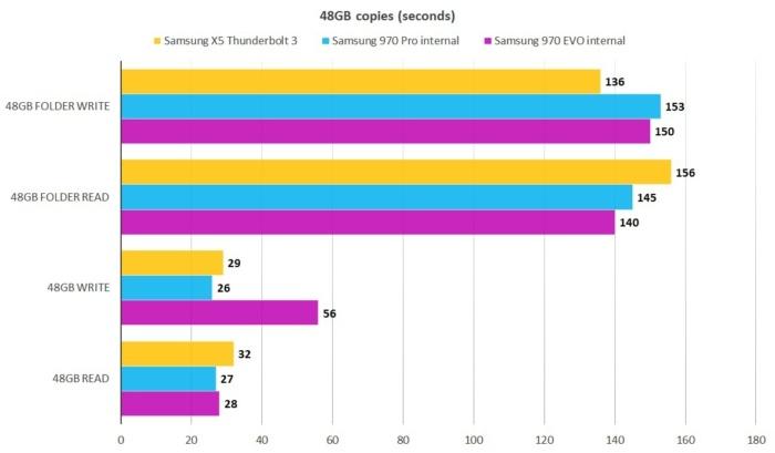 이 결과는 외장 드라이브와 매우 속도가 빠른 내장 NVMe SSD 두 제품과의 비교라는 점에 주목하라. 수치는 낮을수록 우수함을 나타낸다.