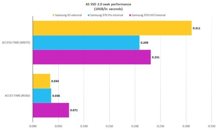 NVMe의 짧은 탐색 시간을 확인할 수 있다. SATA 드라이브의 약 10배 성능이다. 짧은 막대/낮은 수치가 더 우수하다는 의미다.