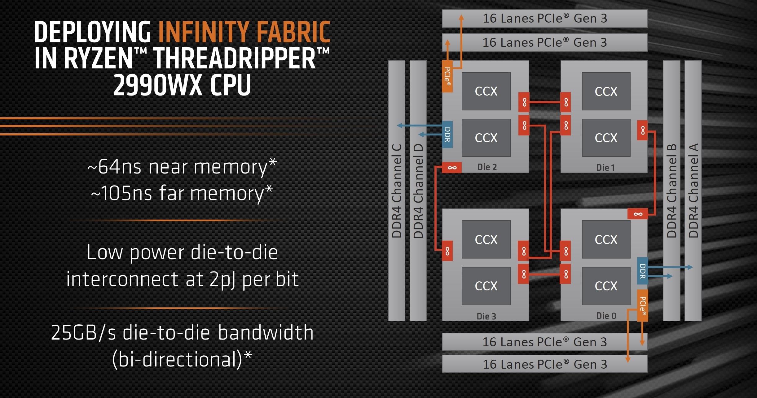 32코어를 일반 소비자용 CPU에 우겨넣다 보니 다이 2개는 메모리 컨트롤러가 없다. 메모리를 이용하려면 인접 다이를 통해야만 한다.