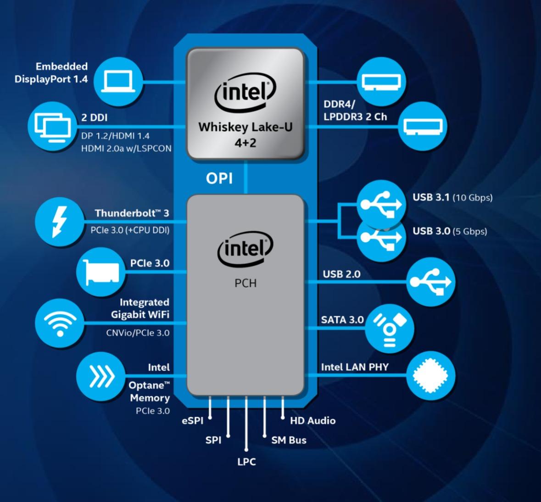 위스키 레이크 플랫폼의 주요 특징에는 썬더볼트 3, DDR4 메모리 등이 포함된다.
