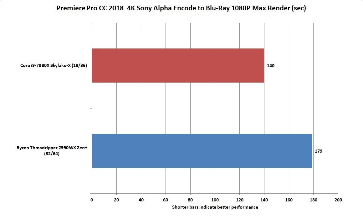 32코어가 프리미어 성능을 획기적으로 올려주길 기대하겠지만, 실질적으로는 18코어 인텔 코어 i9이 더 빠르다.