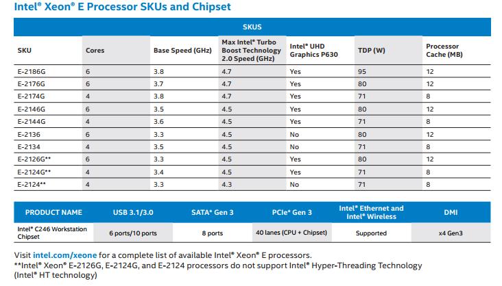 제온 E 프로세서 SKU 및 칩셋 지원