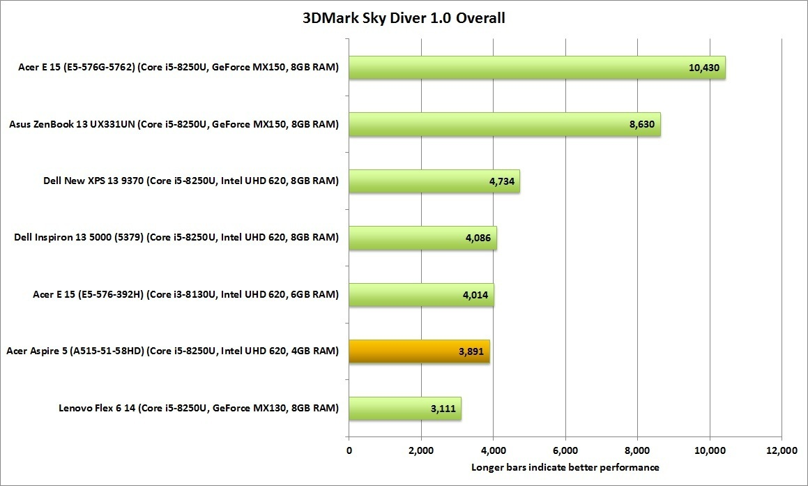 3DMark 스카이 다이버 점수는 별도 그래픽 카드를 장착한 노트북과 경쟁하기 힘들다는 것을 보여준다.