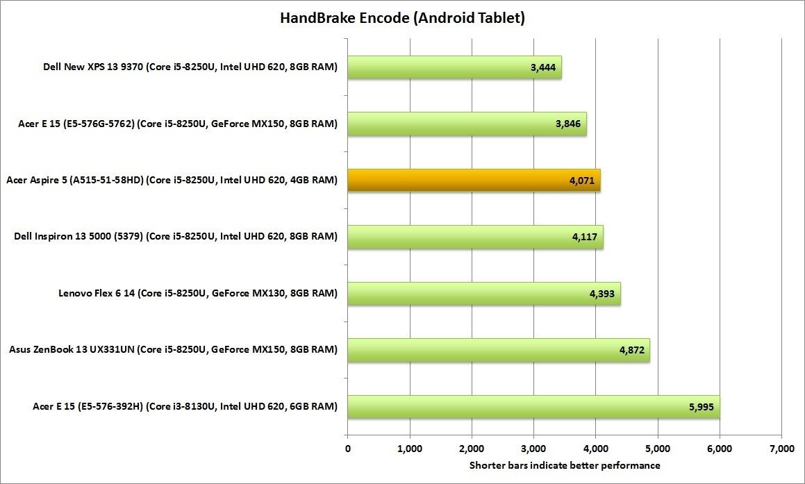 핸드브레이크 점수가 아주 높지는 않았지만, 수백 달러 더 비싼 제품들과도 견줄 만 하다.
