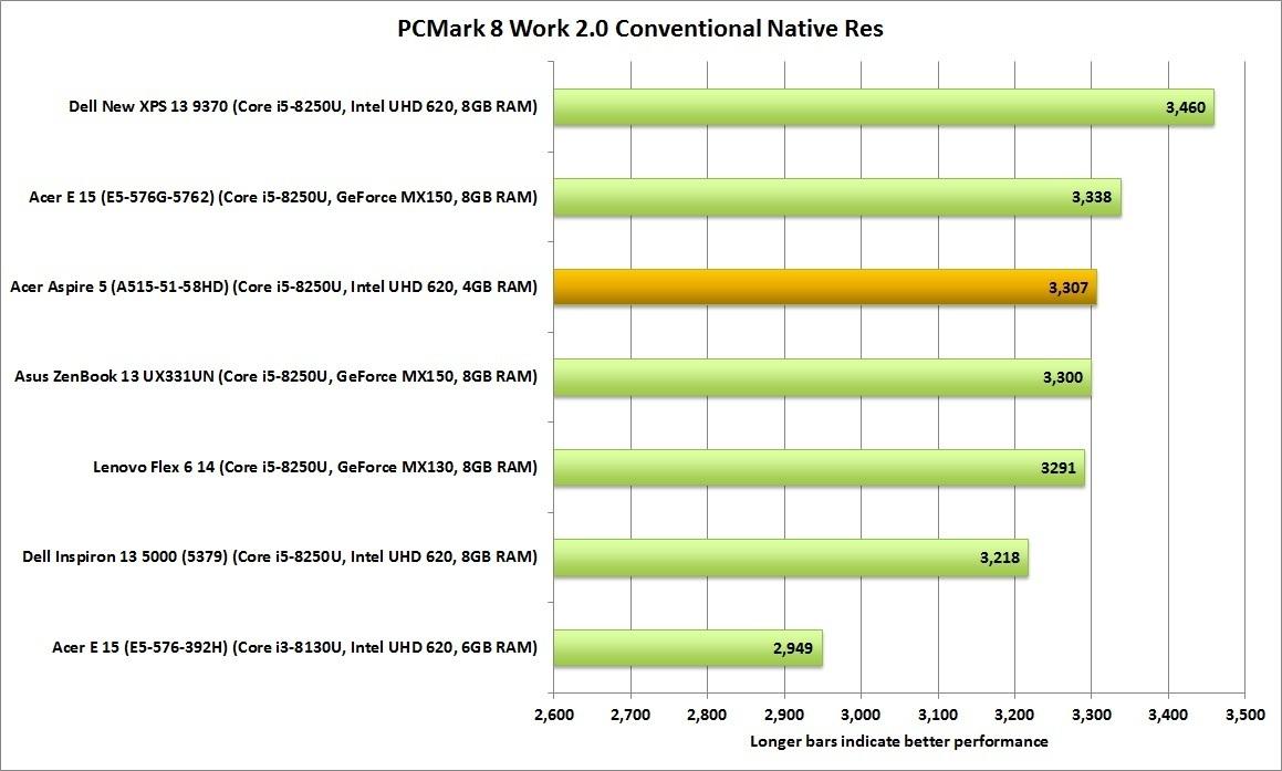 PCMark 8 점수를 보면 부드러운 오피스 성능을 기대해도 좋다.