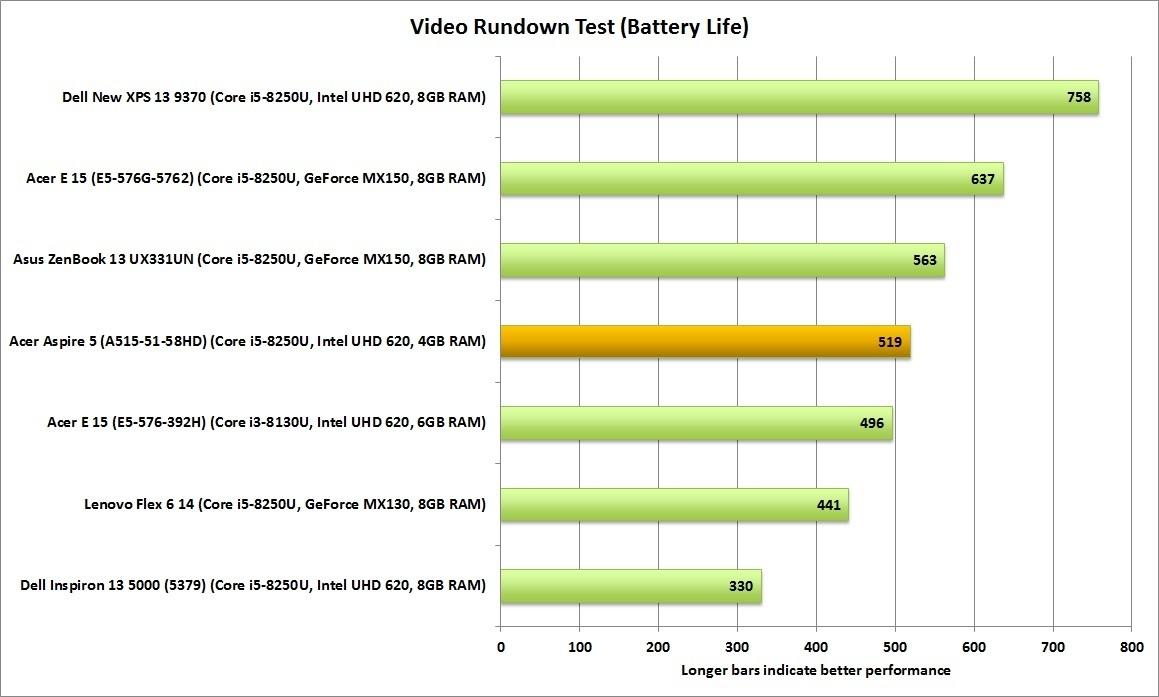 에이서 아스파이어 5는 48Wh 배터리로 견실한 배터리 수명을 기록했다.