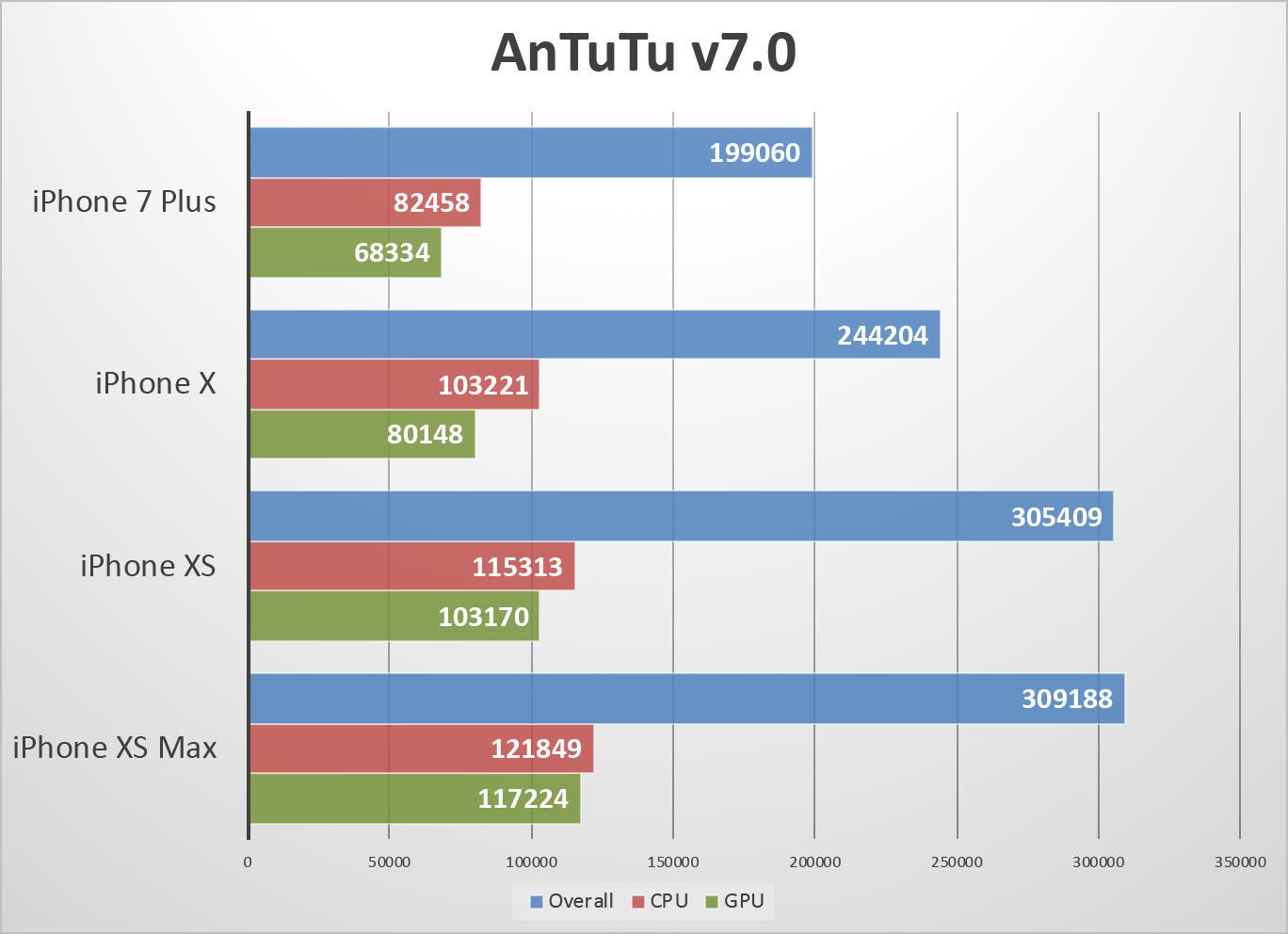 앤투투 테스트 결과 전반적인 성능 향상을 확인할 수 있었지만, CPU나 GPU의 개별 성능 차이는 크지 않았다.