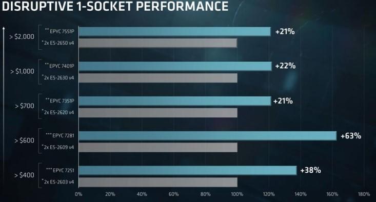 AMD EPYC 7000 시리즈 가격과 인텔 브로드웰과의 비교