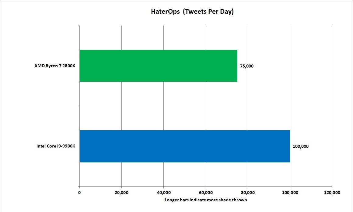 인터넷 사용자 모두가 혐오주의자는 아니지만, 일부 욕하는 사람들이 나머지 모두의 숫자를 채워준다.